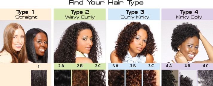 Hair Typing Chart 4naturals