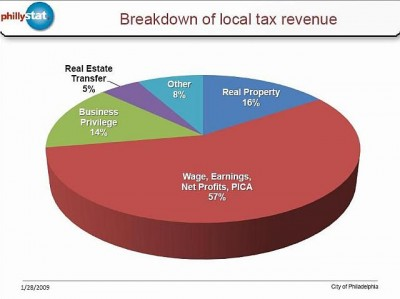 wage-tax-pie-chart