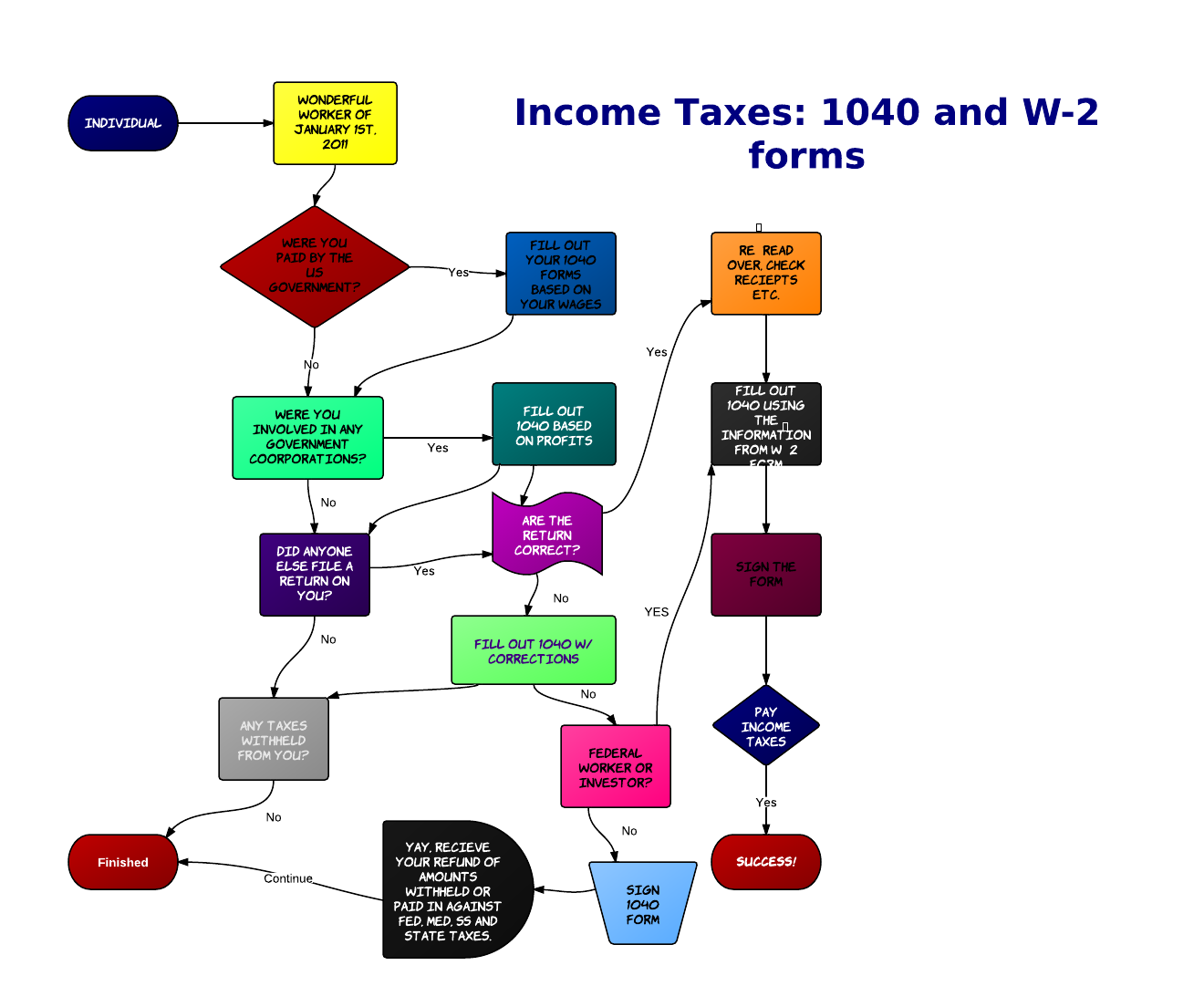 Income tax flow chart tyler lamaya science leadership incometaxes incometaxes here it is flow chart nvjuhfo Images