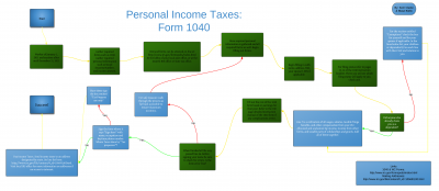 FilingPersonalIncomeTaxes