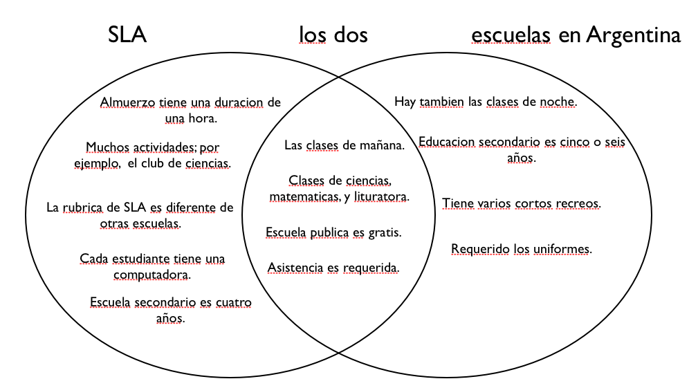 Venn Diagram for Spanish