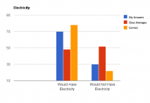 Chart #3- Electricity