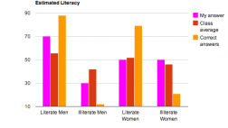 Estimated Literacy
