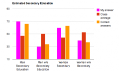 Estimated Secondary Education