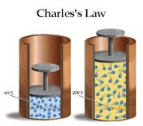 charles's-law