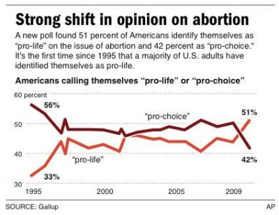 090515-abortionPoll-bcol