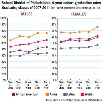 race-gender-grad-rate