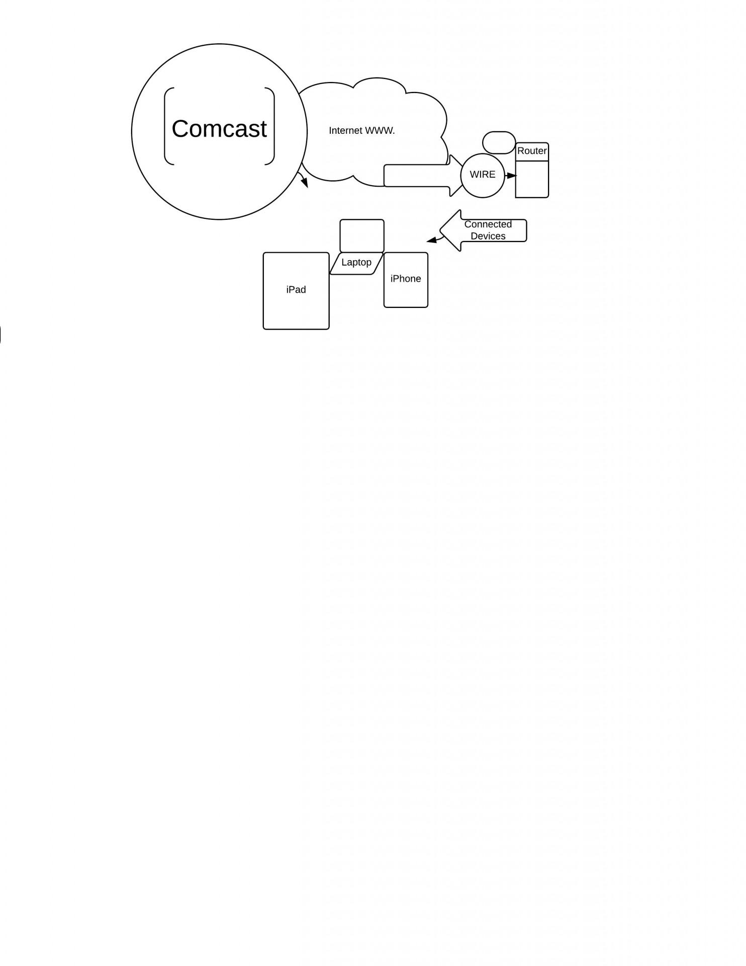 technology freshmen hull science leadership academy center city Best Home Network Diagram homenetwork