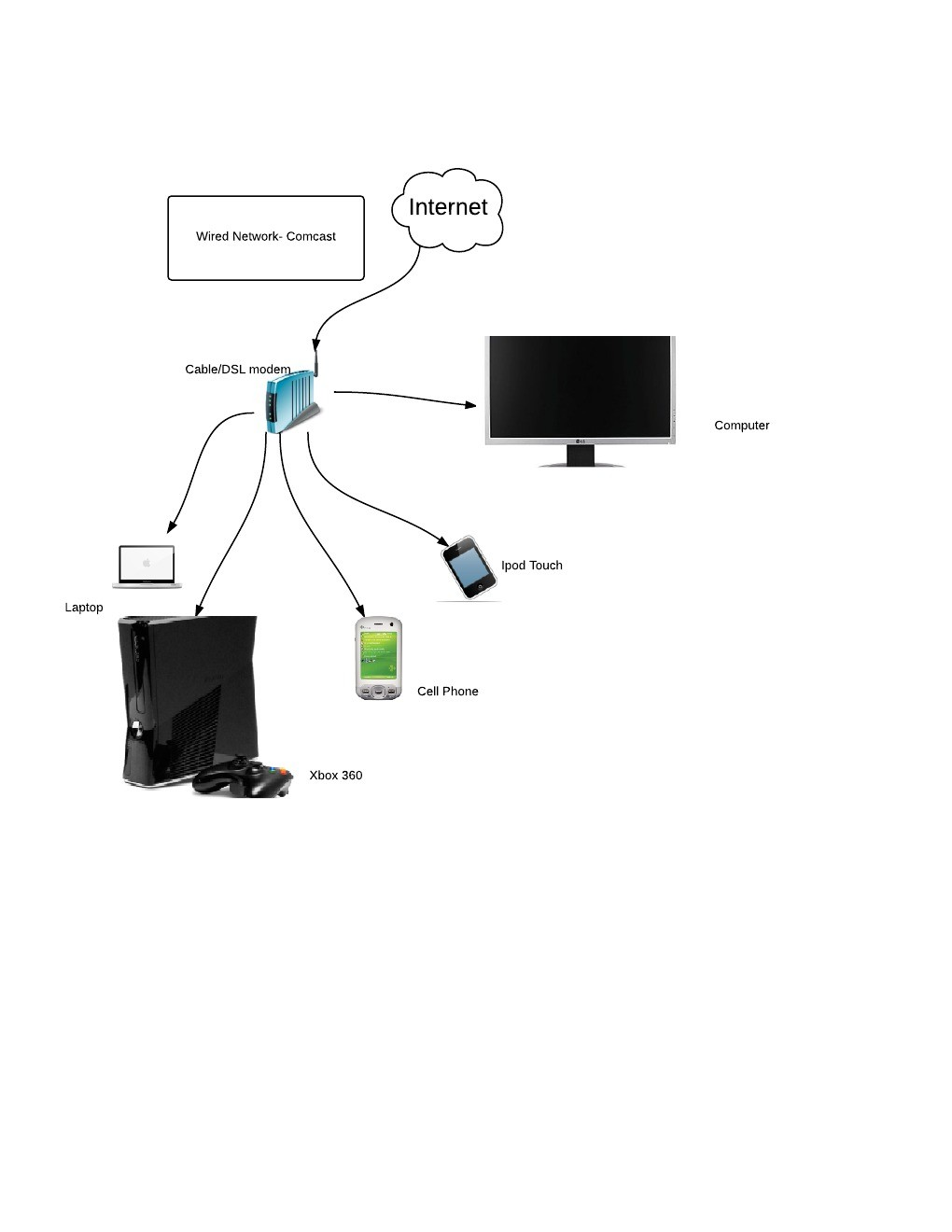 Torres, Brian, Lucid Chart, Home Network — Science