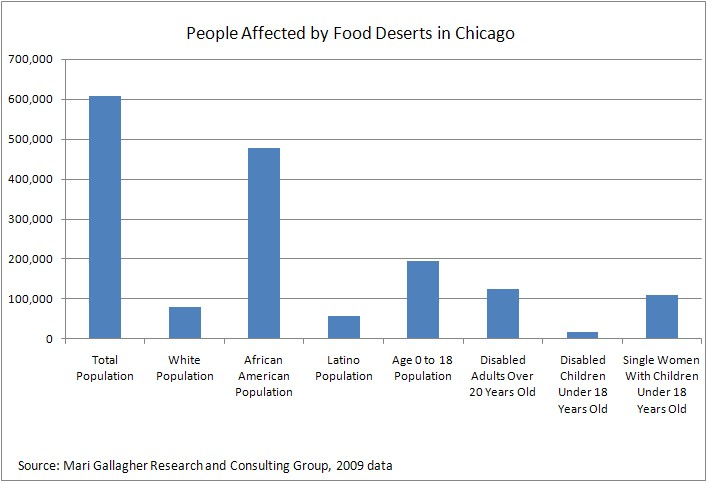people affected by food deserts in chicago(1)