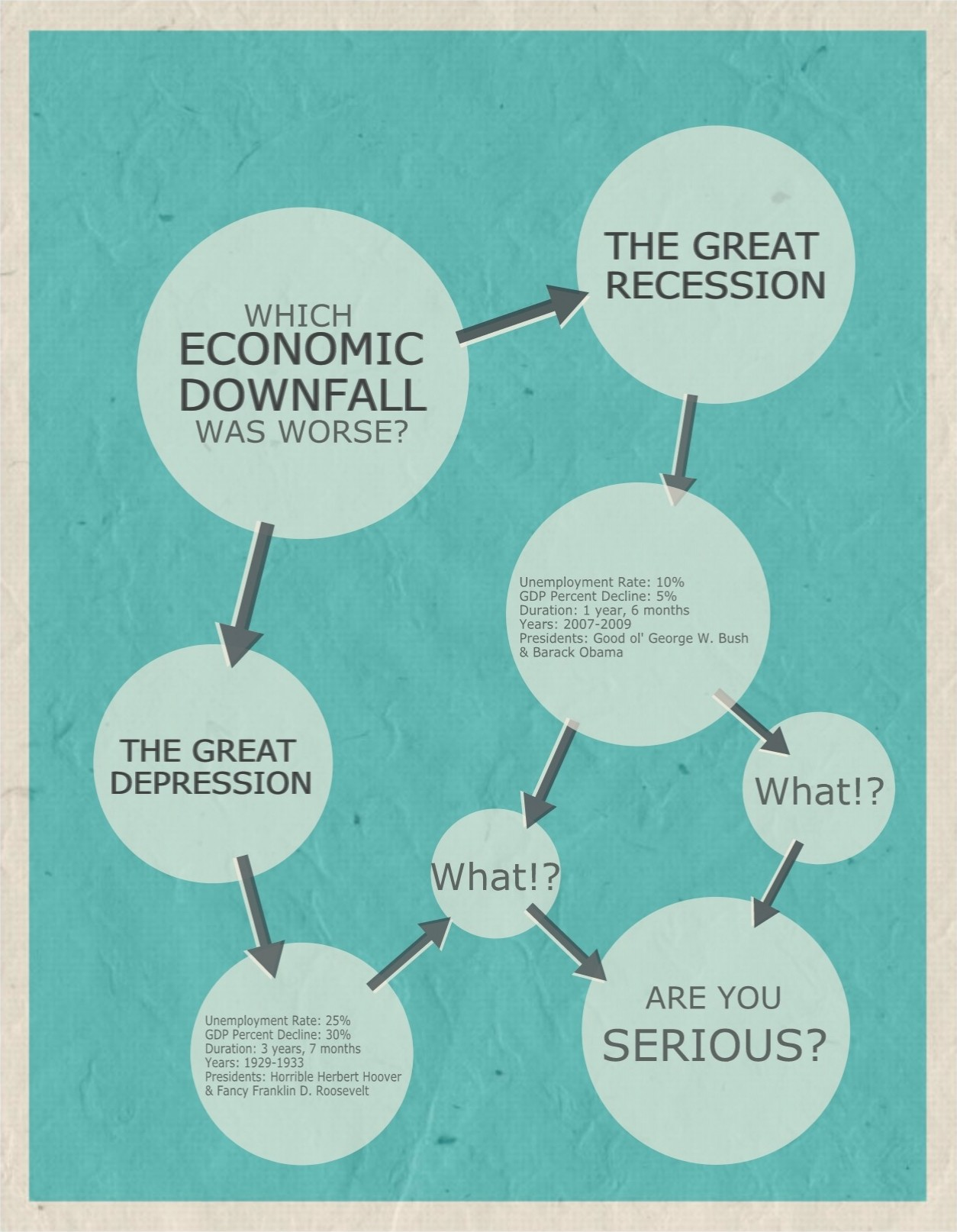 great recession and great depression The great depression was a devastating and prolonged economic recession beginning on october 29, 1929 following the crash of the us stock market.