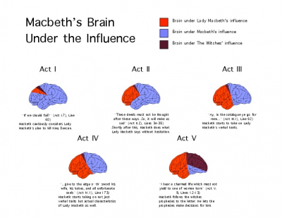 Macbeth Brains