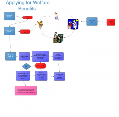 ApplyingForWelfareBenefits