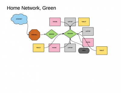 Taylor Green's Home Network