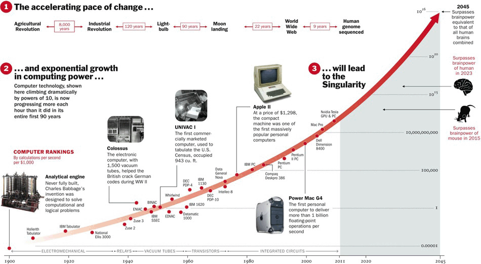 Technological Advancement And Our Journey Towards The Singularity