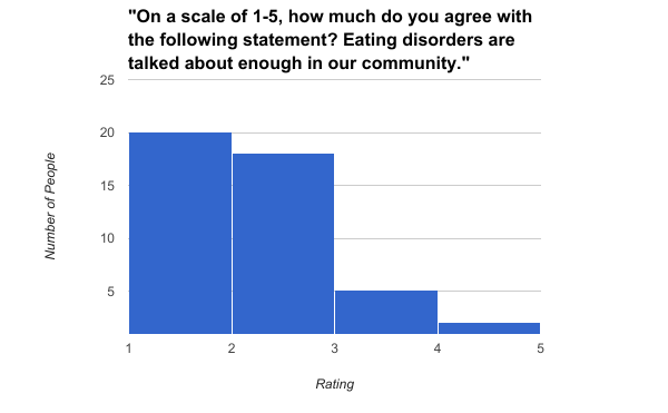 This is a bar graph from my survey, showing students' feelings on the amount that eating disorders are talked about in SLA's community.