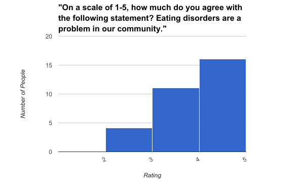 This is an image from my survey that shows students' feelings, in a rating of disagree to agree, on whether or not eating disorders are a problem in our community.