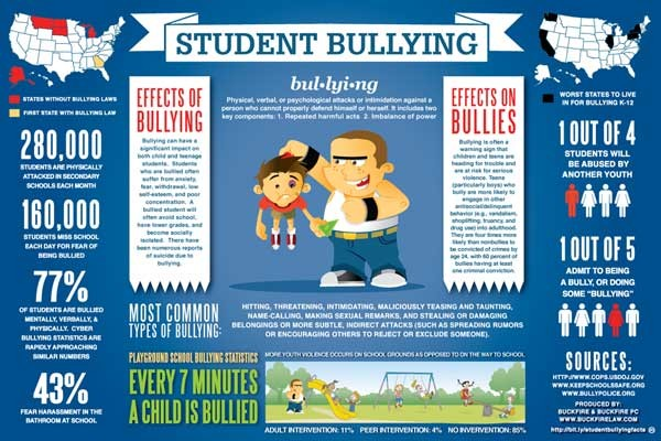 stop bullying now foundation graphic