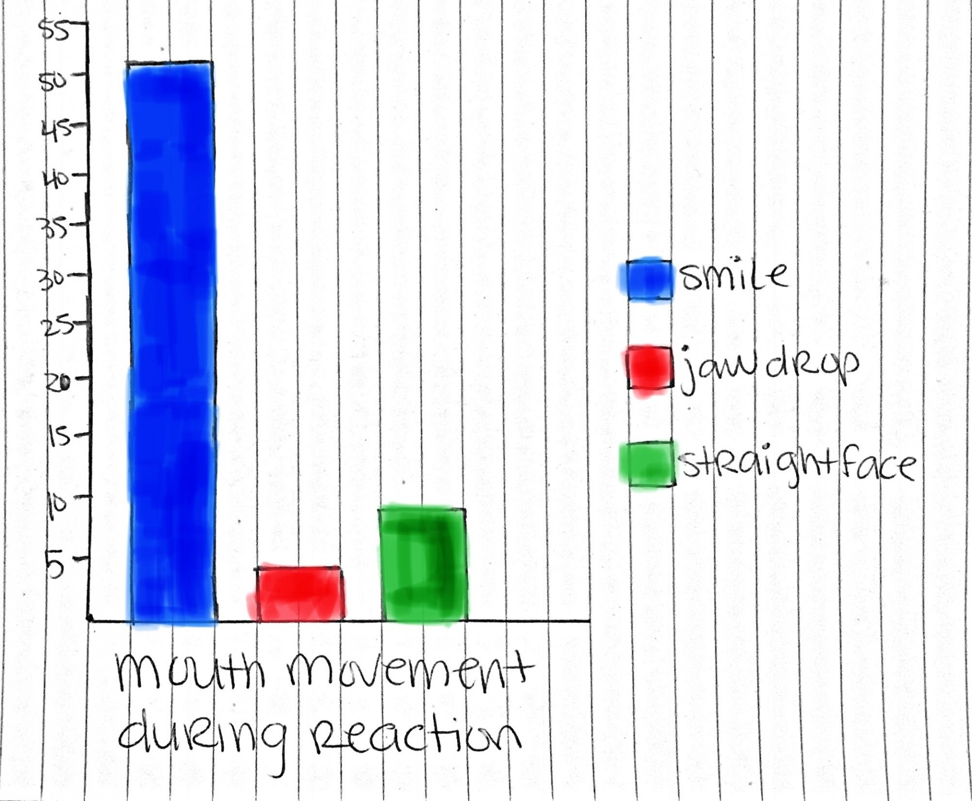 mouth movement during reaction