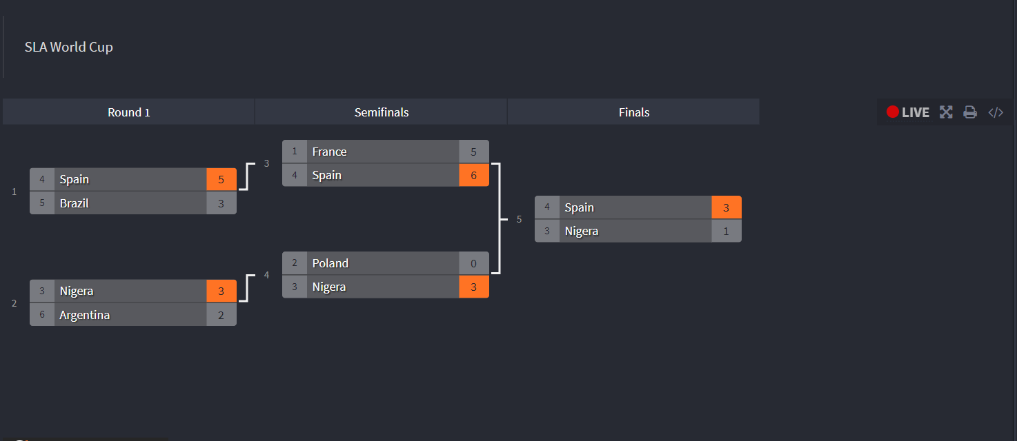 Bracket of the Tournament