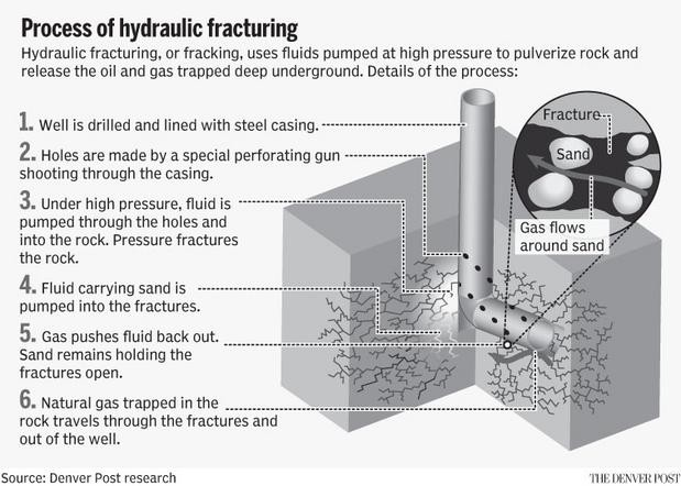 Process%20of%20hydraulic%20fracturing