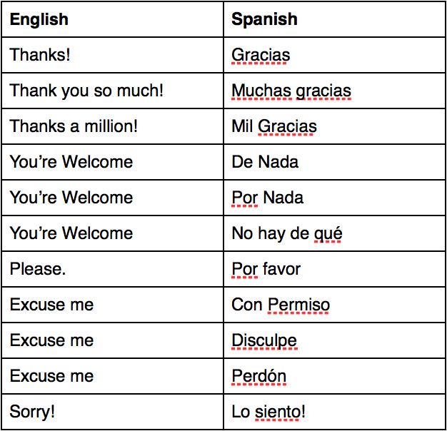 Be polite! ¡Cortesía en español! — Science Leadership